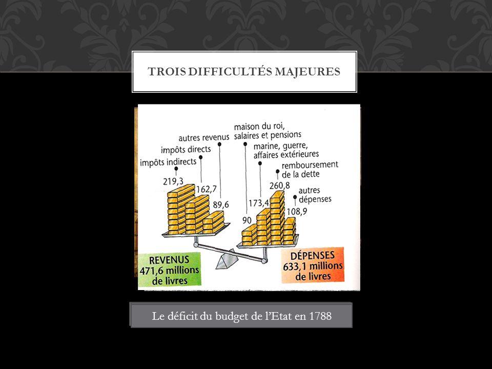 TROIS DIFFICULTÉS MAJEURES La France est traversée par de nombreuses révoltes Une société inégale et un impôt injuste Le déficit du budget de lEtat en