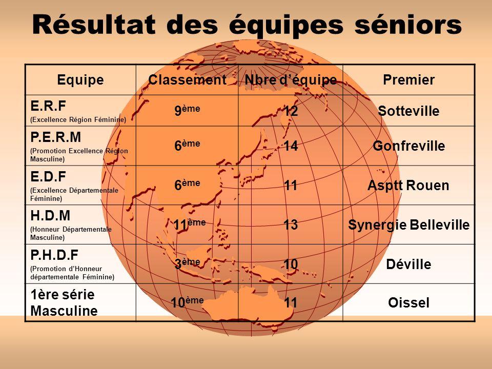 Résultat des équipes séniors EquipeClassementNbre déquipePremier E.R.F (Excellence Région Féminine) 9 ème 12Sotteville P.E.R.M (Promotion Excellence Région Masculine) 6 ème 14Gonfreville E.D.F (Excellence Départementale Féminine) 6 ème 11Asptt Rouen H.D.M (Honneur Départementale Masculine) 11 ème 13Synergie Belleville P.H.D.F (Promotion dHonneur départementale Féminine) 3 ème 10Déville 1ère série Masculine 10 ème 11Oissel