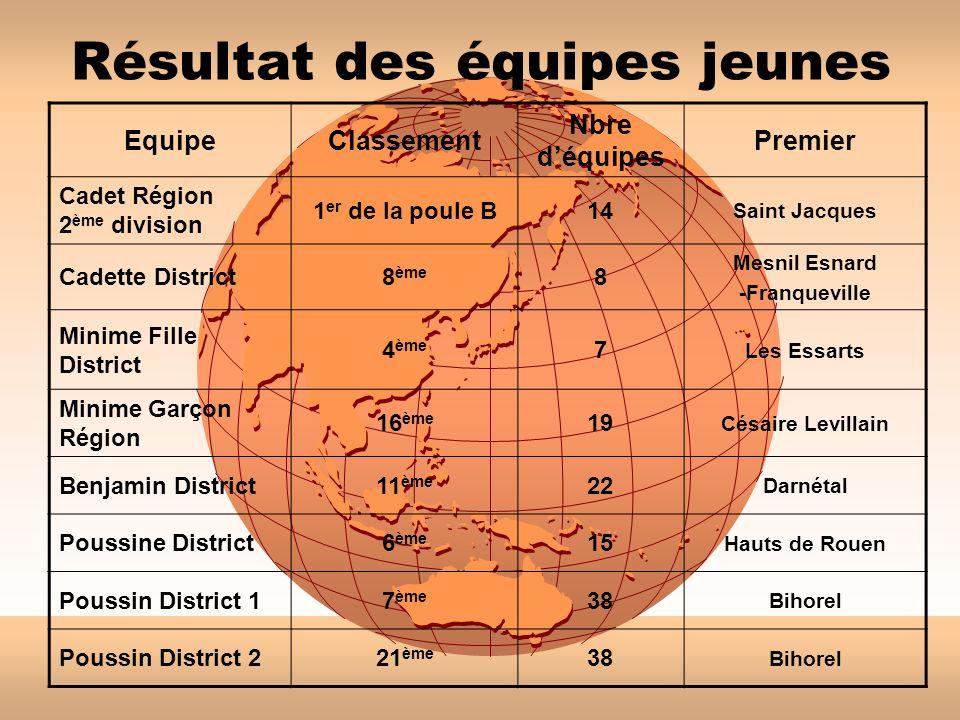 Résultat des équipes jeunes EquipeClassement Nbre déquipes Premier Cadet Région 2 ème division 1 er de la poule B14 Saint Jacques Cadette District8 èm