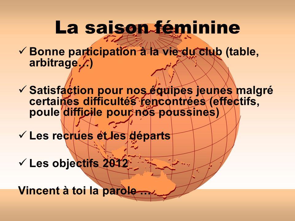 La saison féminine Bonne participation à la vie du club (table, arbitrage…) Satisfaction pour nos équipes jeunes malgré certaines difficultés rencontr