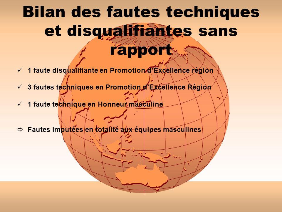 Bilan des fautes techniques et disqualifiantes sans rapport 1 faute disqualifiante en Promotion dExcellence région 3 fautes techniques en Promotion dE