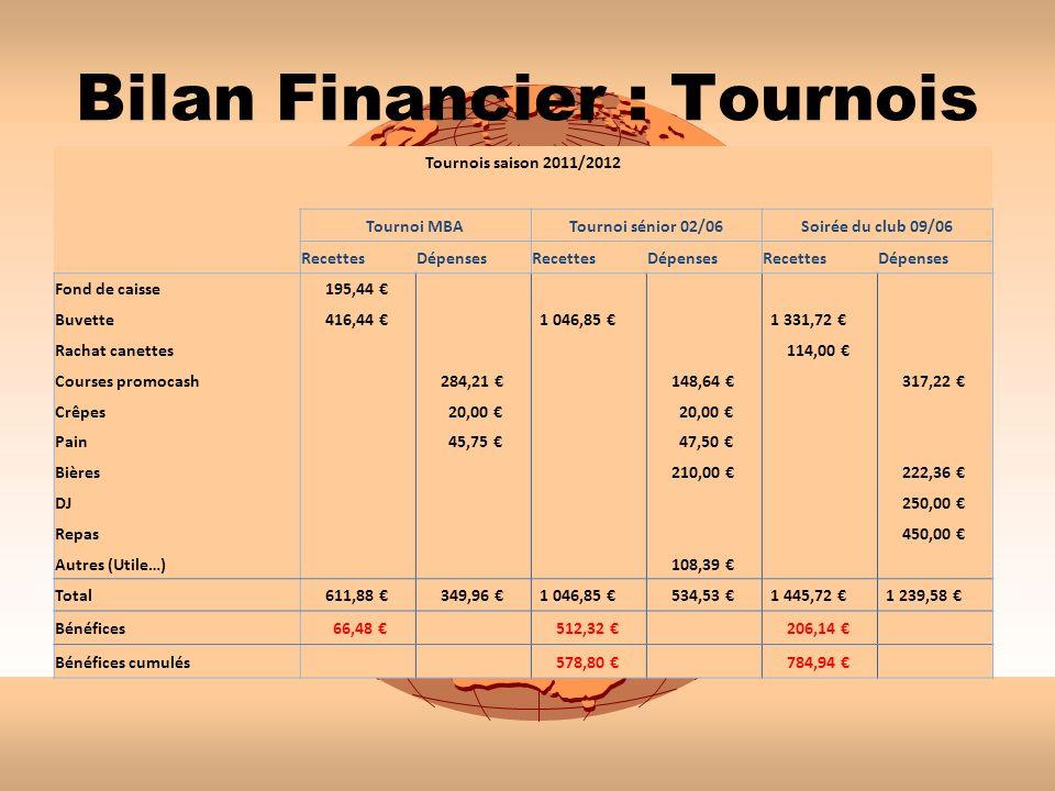 Bilan Financier : Tournois Tournois saison 2011/2012 Tournoi MBATournoi sénior 02/06Soirée du club 09/06 RecettesDépensesRecettesDépensesRecettesDépen