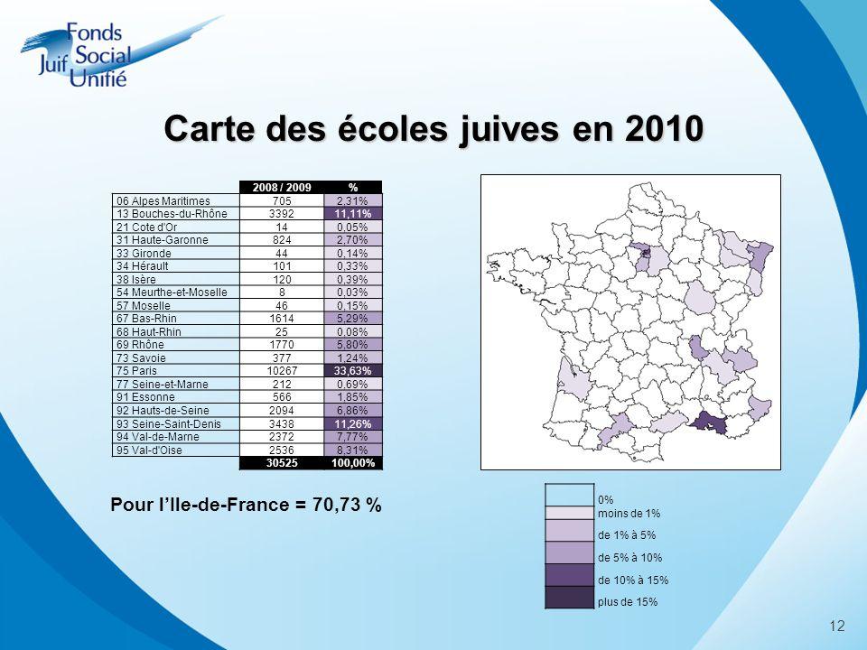 0% moins de 1% de 1% à 5% de 5% à 10% de 10% à 15% plus de 15% 2008 / 2009% 06 Alpes Maritimes7052,31% 13 Bouches-du-Rhône339211,11% 21 Cote d Or140,05% 31 Haute-Garonne8242,70% 33 Gironde440,14% 34 Hérault1010,33% 38 Isère1200,39% 54 Meurthe-et-Moselle80,03% 57 Moselle460,15% 67 Bas-Rhin16145,29% 68 Haut-Rhin250,08% 69 Rhône17705,80% 73 Savoie3771,24% 75 Paris1026733,63% 77 Seine-et-Marne2120,69% 91 Essonne5661,85% 92 Hauts-de-Seine20946,86% 93 Seine-Saint-Denis343811,26% 94 Val-de-Marne23727,77% 95 Val-d Oise25368,31% 30525100,00% Pour lIle-de-France = 70,73 % 12 Carte des écoles juives en 2010