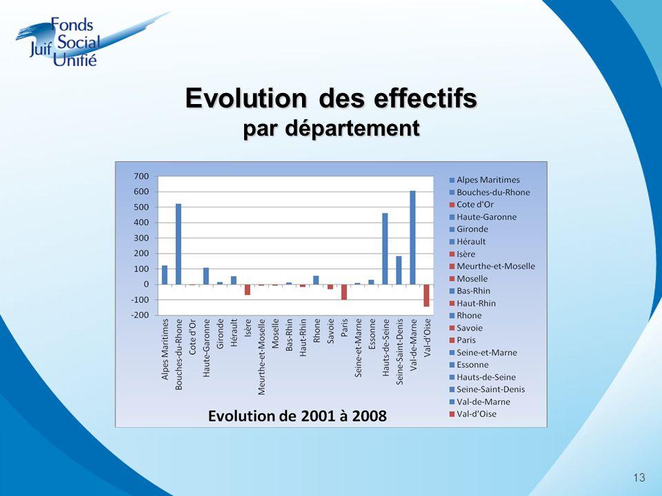 13 Evolution des effectifs par département