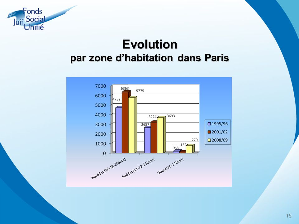 15 Evolution par zone dhabitation dans Paris