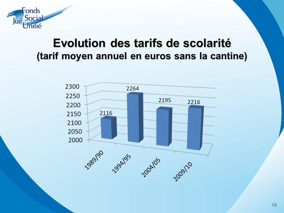18 Evolution des tarifs de scolarité (tarif moyen annuel en euros sans la cantine)