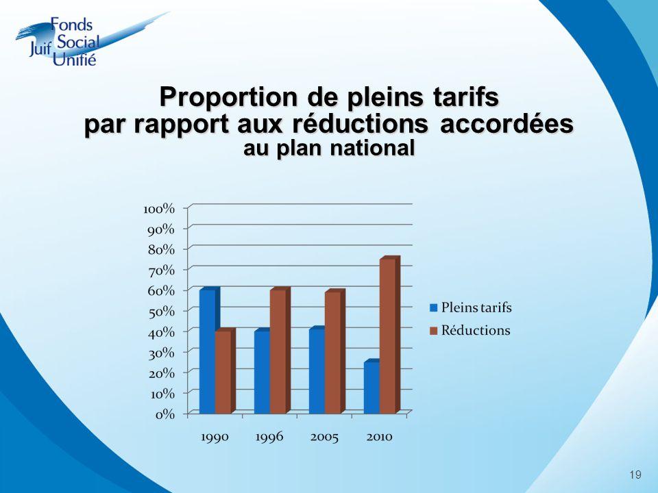 19 Proportion de pleins tarifs par rapport aux réductions accordées au plan national