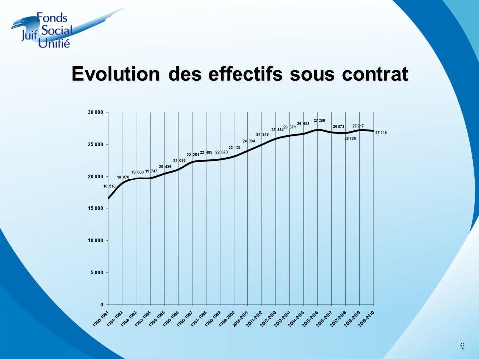 6 Evolution des effectifs sous contrat