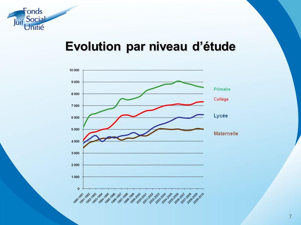 Primaire Collège Lycée Maternelle 7 Evolution par niveau détude