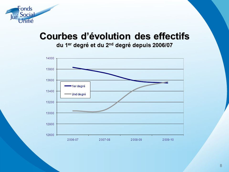 Courbes dévolution des effectifs du 1 er degré et du 2 nd degré depuis 2006/07 8