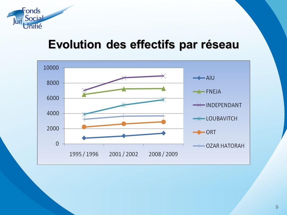 Evolution des effectifs par réseau 9