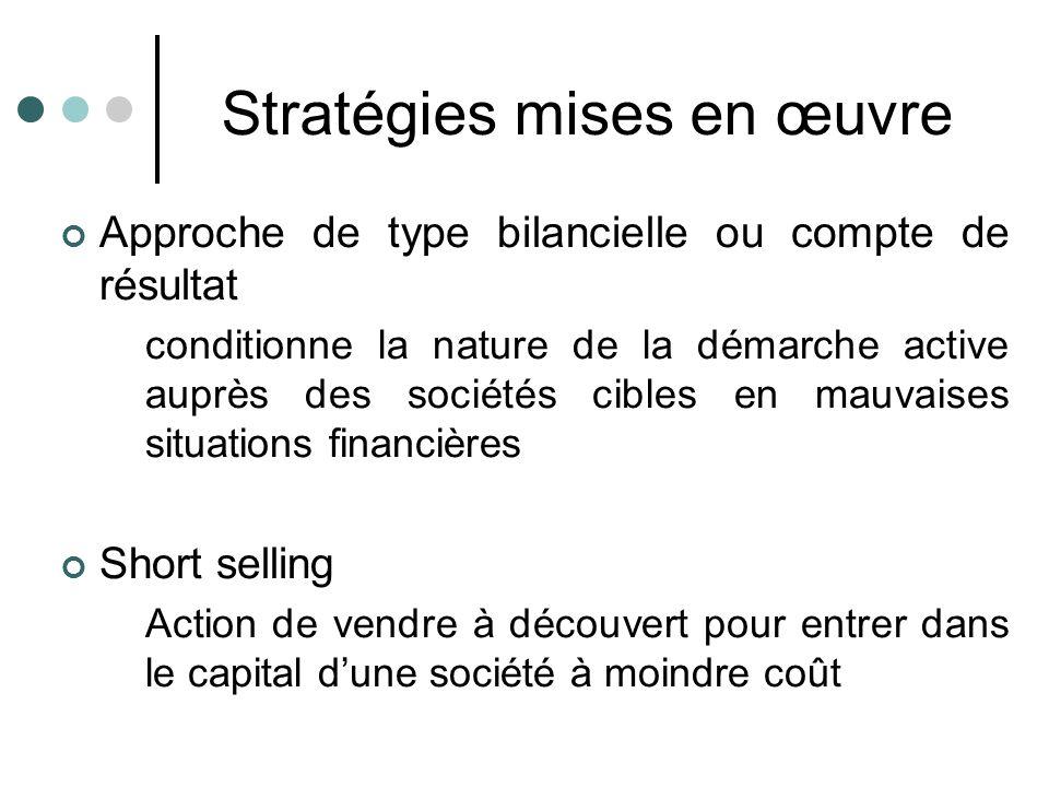 Stratégies mises en œuvre Approche de type bilancielle ou compte de résultat conditionne la nature de la démarche active auprès des sociétés cibles en
