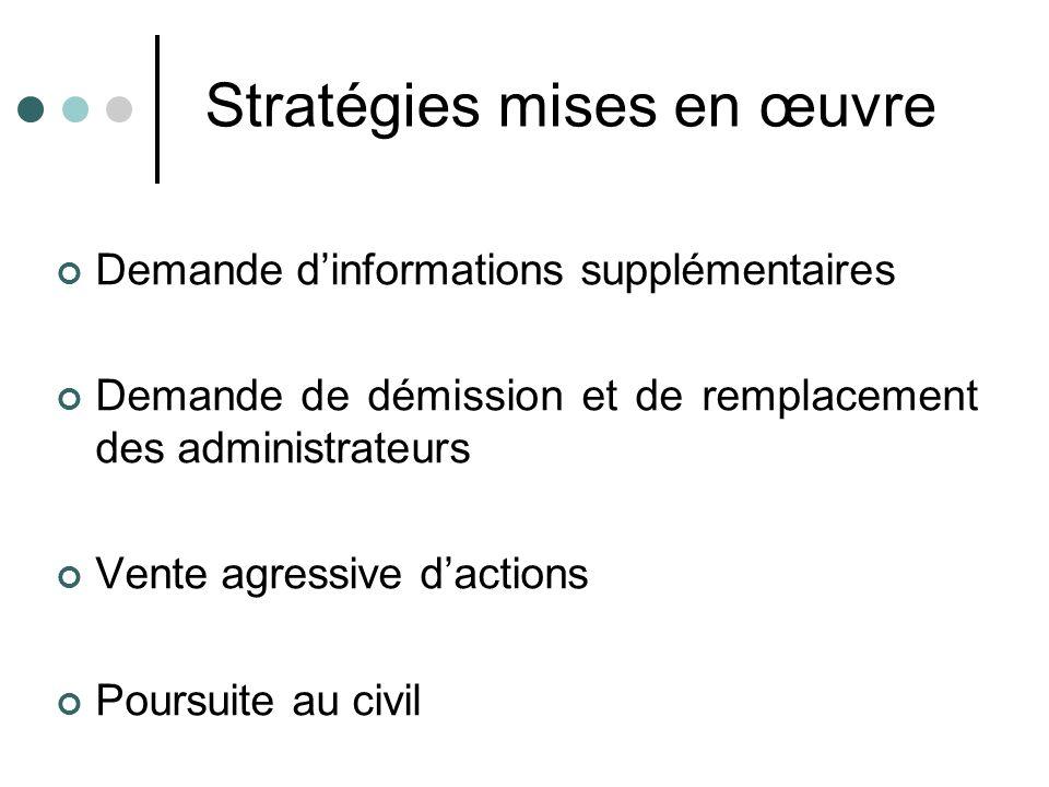 Stratégies mises en œuvre Demande dinformations supplémentaires Demande de démission et de remplacement des administrateurs Vente agressive dactions P
