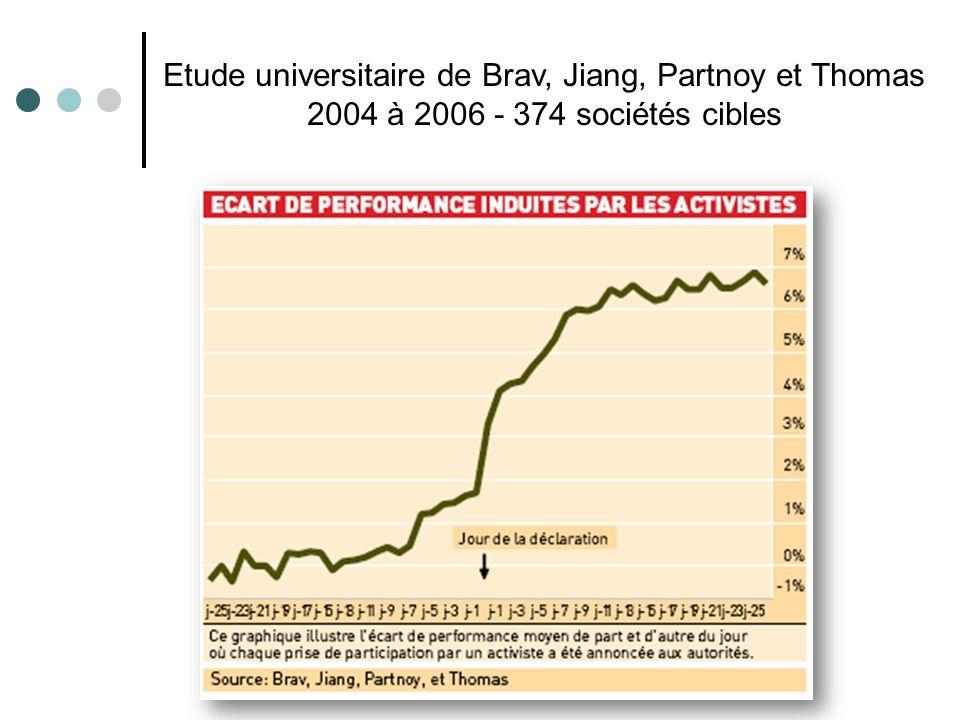 Etude universitaire de Brav, Jiang, Partnoy et Thomas 2004 à 2006 - 374 sociétés cibles