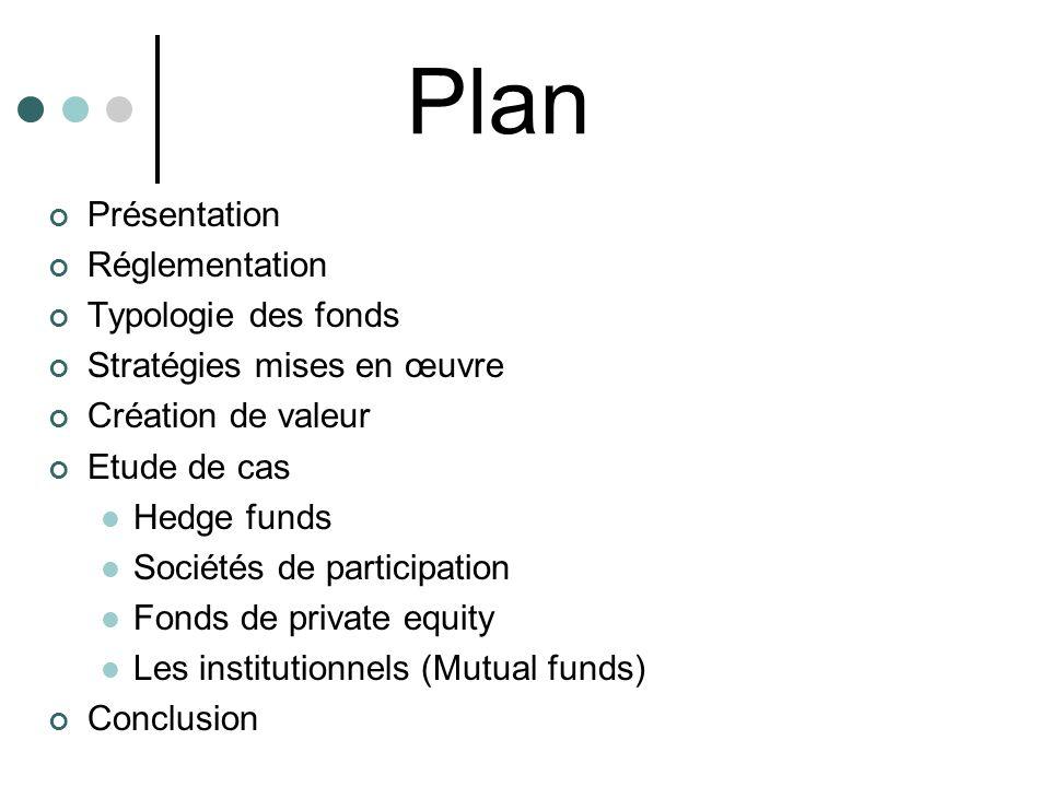Plan Présentation Réglementation Typologie des fonds Stratégies mises en œuvre Création de valeur Etude de cas Hedge funds Sociétés de participation F