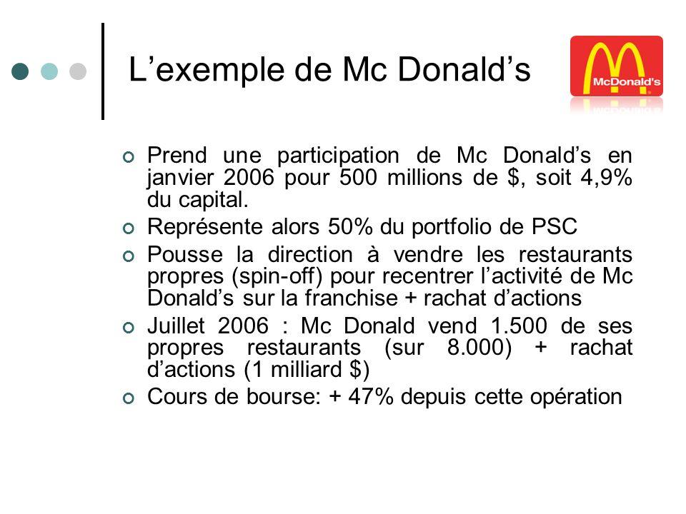 Lexemple de Mc Donalds Prend une participation de Mc Donalds en janvier 2006 pour 500 millions de $, soit 4,9% du capital. Représente alors 50% du por