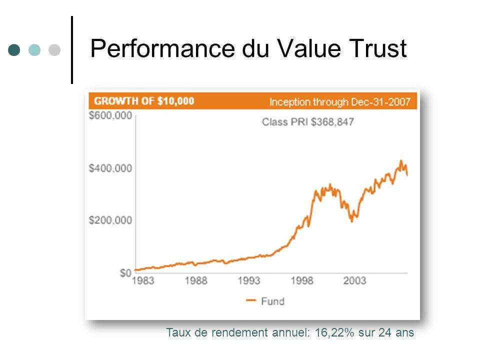 Performance du Value Trust Taux de rendement annuel: 16,22% sur 24 ans