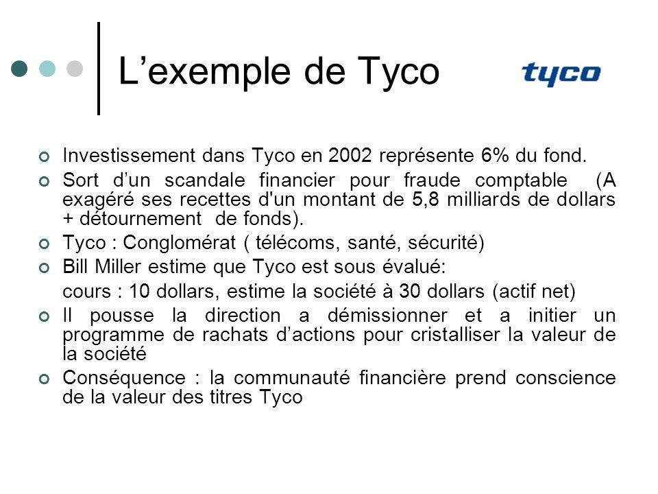 Lexemple de Tyco Investissement dans Tyco en 2002 représente 6% du fond. Sort dun scandale financier pour fraude comptable (A exagéré ses recettes d'u