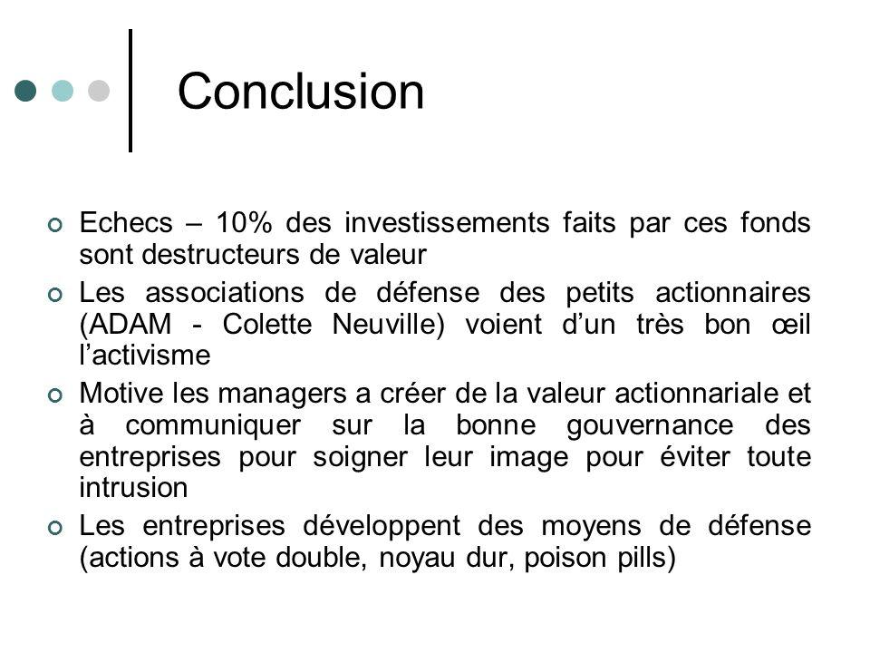 Conclusion Echecs – 10% des investissements faits par ces fonds sont destructeurs de valeur Les associations de défense des petits actionnaires (ADAM