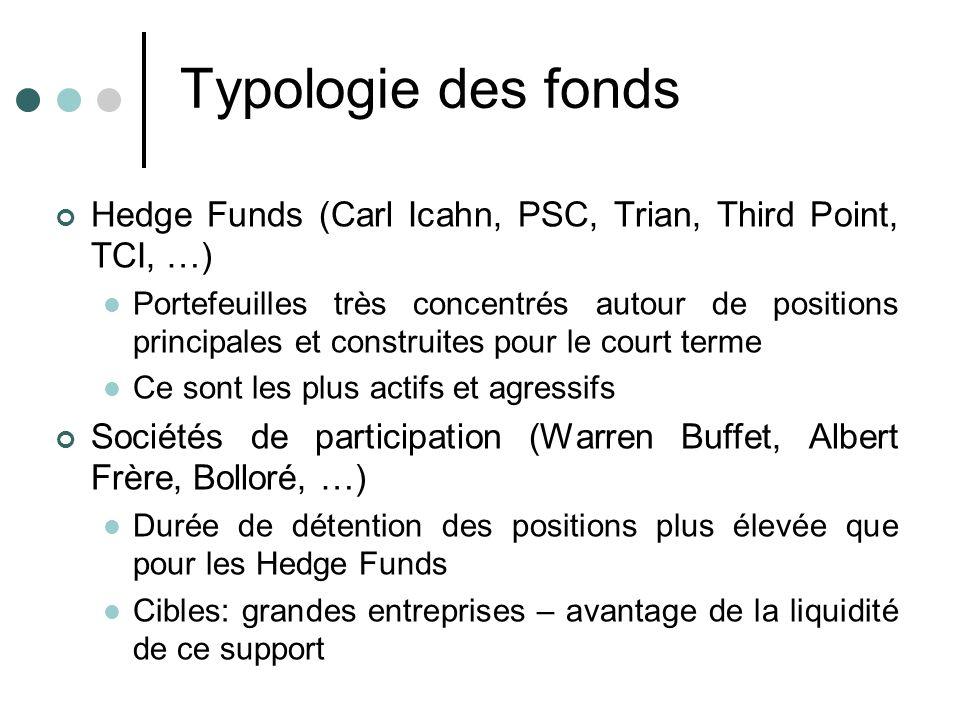 Typologie des fonds Hedge Funds (Carl Icahn, PSC, Trian, Third Point, TCI, …) Portefeuilles très concentrés autour de positions principales et constru