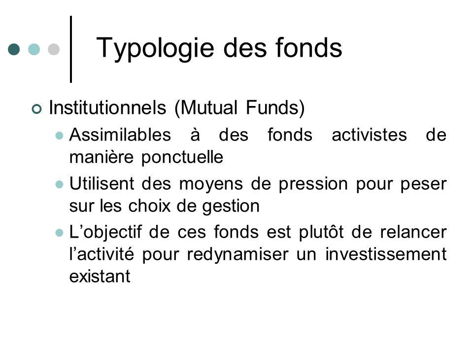 Typologie des fonds Institutionnels (Mutual Funds) Assimilables à des fonds activistes de manière ponctuelle Utilisent des moyens de pression pour pes