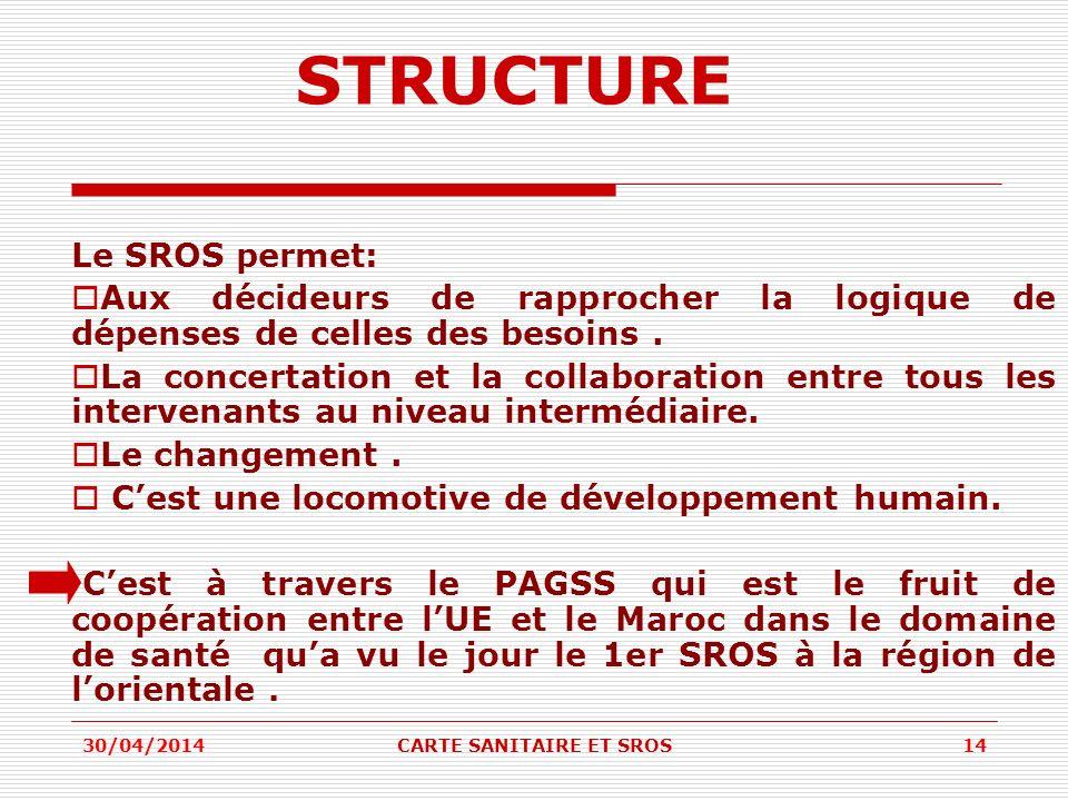 STRUCTURE Le SROS permet: Aux décideurs de rapprocher la logique de dépenses de celles des besoins. La concertation et la collaboration entre tous les
