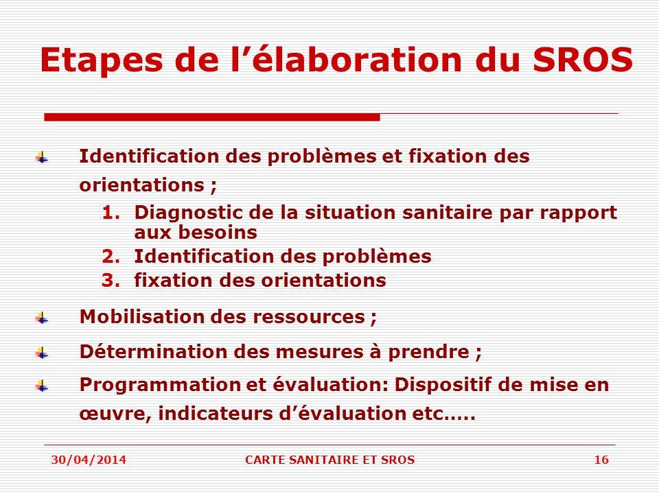 Etapes de lélaboration du SROS Identification des problèmes et fixation des orientations ; 1.Diagnostic de la situation sanitaire par rapport aux beso