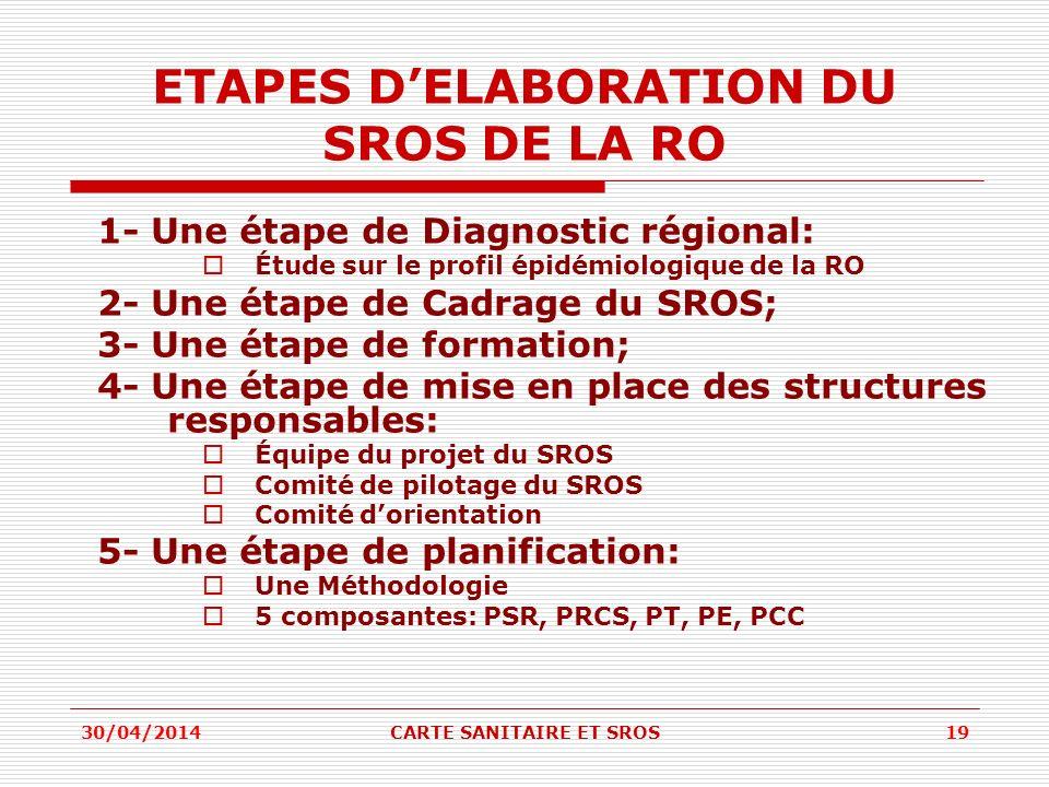 ETAPES DELABORATION DU SROS DE LA RO 1- Une étape de Diagnostic régional: Étude sur le profil épidémiologique de la RO 2- Une étape de Cadrage du SROS; 3- Une étape de formation; 4- Une étape de mise en place des structures responsables: Équipe du projet du SROS Comité de pilotage du SROS Comité dorientation 5- Une étape de planification: Une Méthodologie 5 composantes: PSR, PRCS, PT, PE, PCC 30/04/201419CARTE SANITAIRE ET SROS