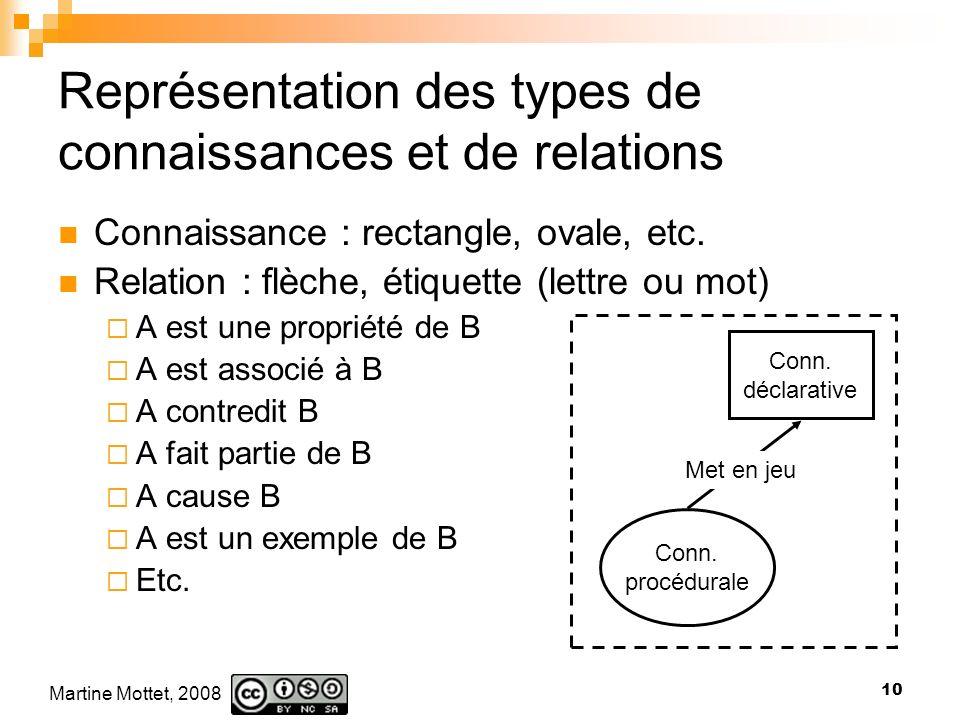 Martine Mottet, 2008 10 Connaissance : rectangle, ovale, etc.