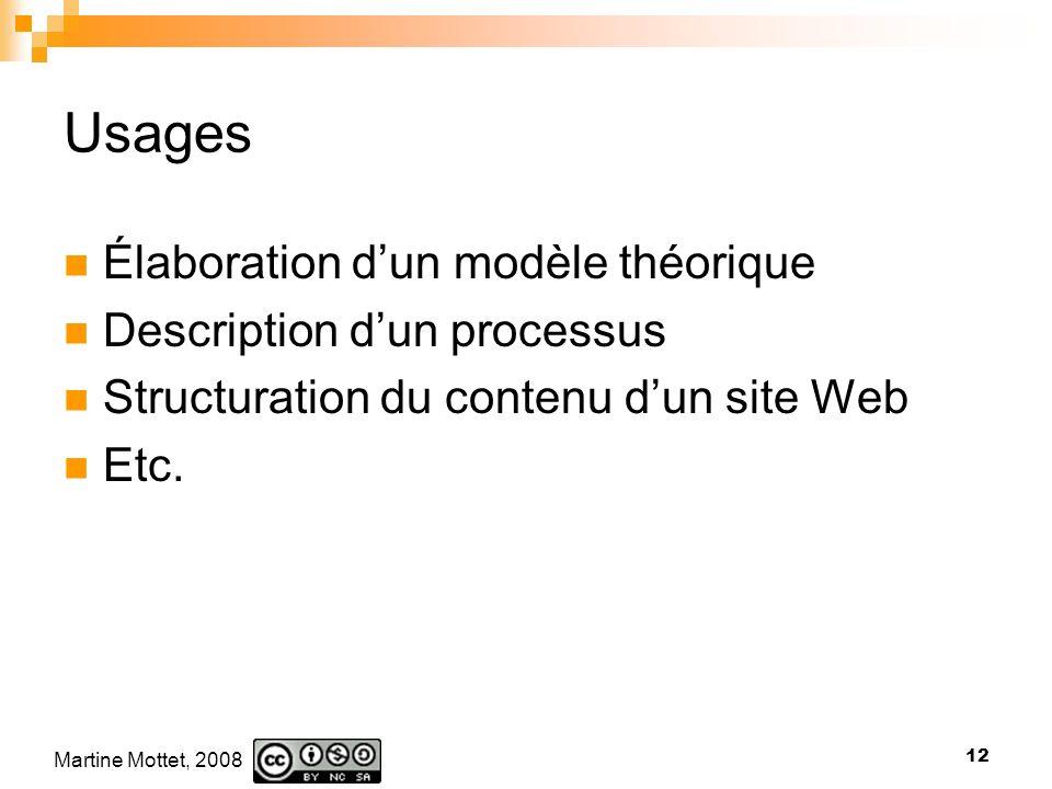 Martine Mottet, 2008 12 Usages Élaboration dun modèle théorique Description dun processus Structuration du contenu dun site Web Etc.