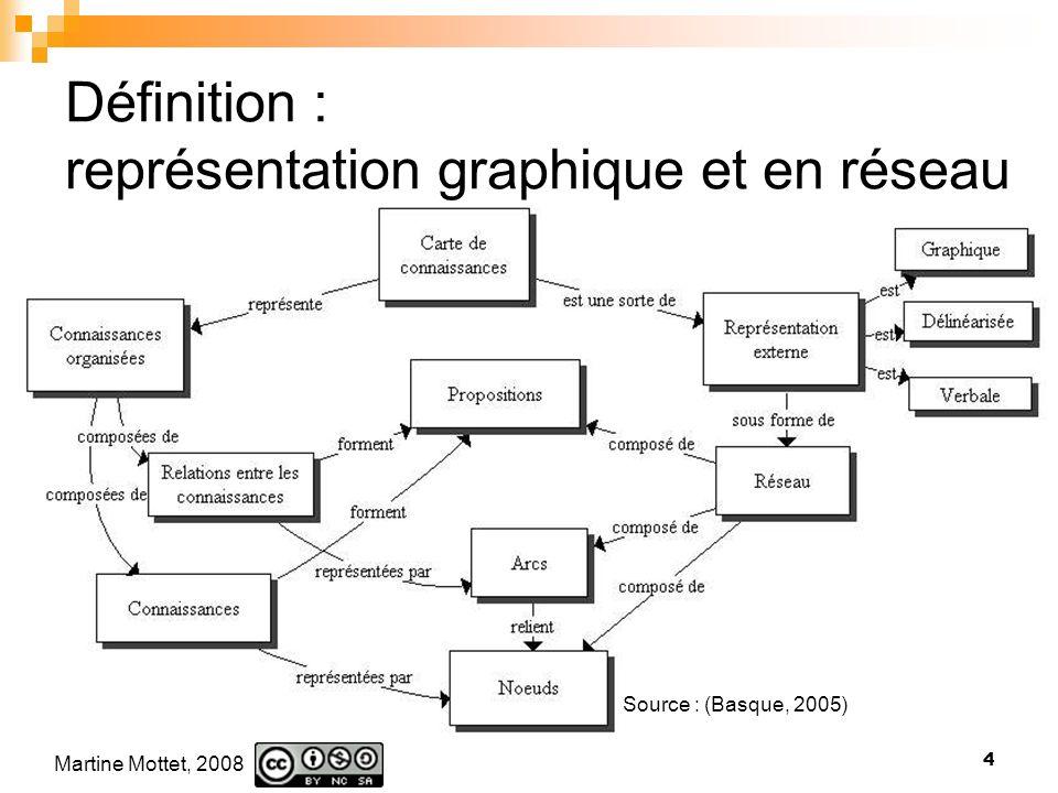 Martine Mottet, 2008 4 Définition : représentation graphique et en réseau Source : (Basque, 2005)