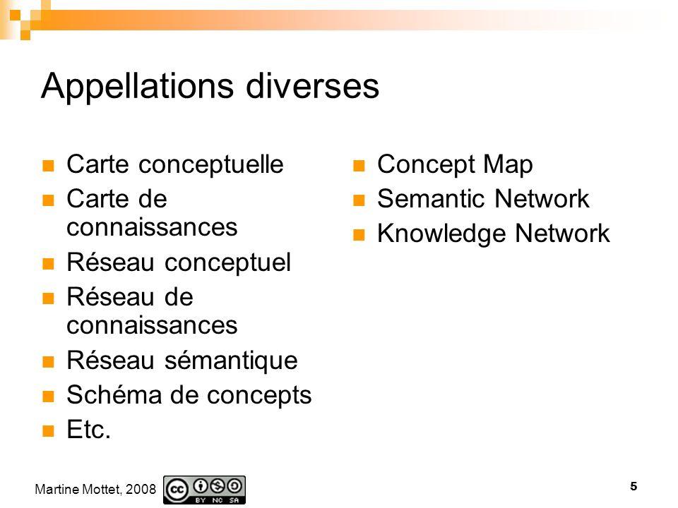 Martine Mottet, 2008 5 Appellations diverses Carte conceptuelle Carte de connaissances Réseau conceptuel Réseau de connaissances Réseau sémantique Schéma de concepts Etc.