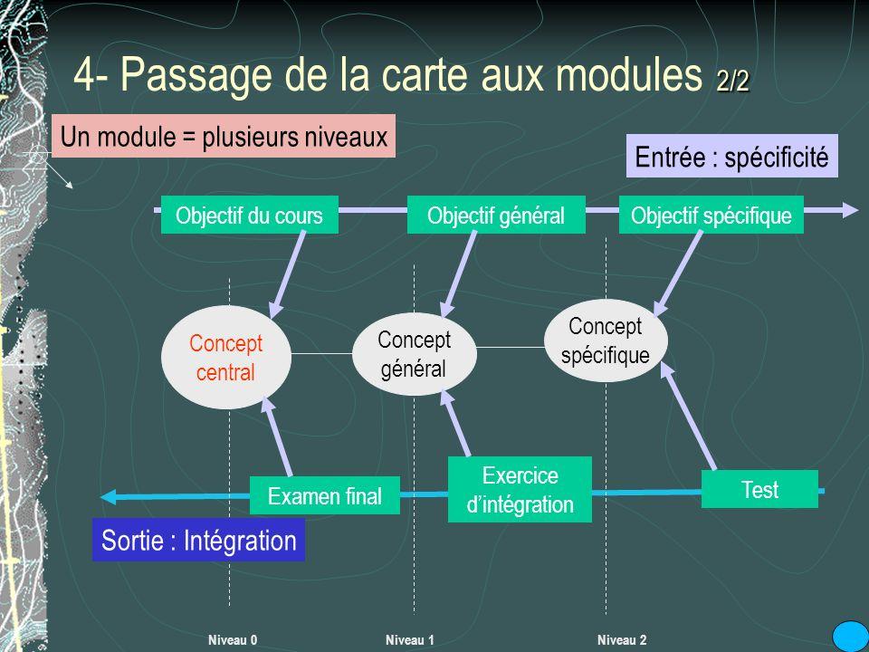 2/2 4- Passage de la carte aux modules 2/2 Concept central Concept général Niveau 0Niveau 1Niveau 2 Concept spécifique Objectif du coursObjectif génér