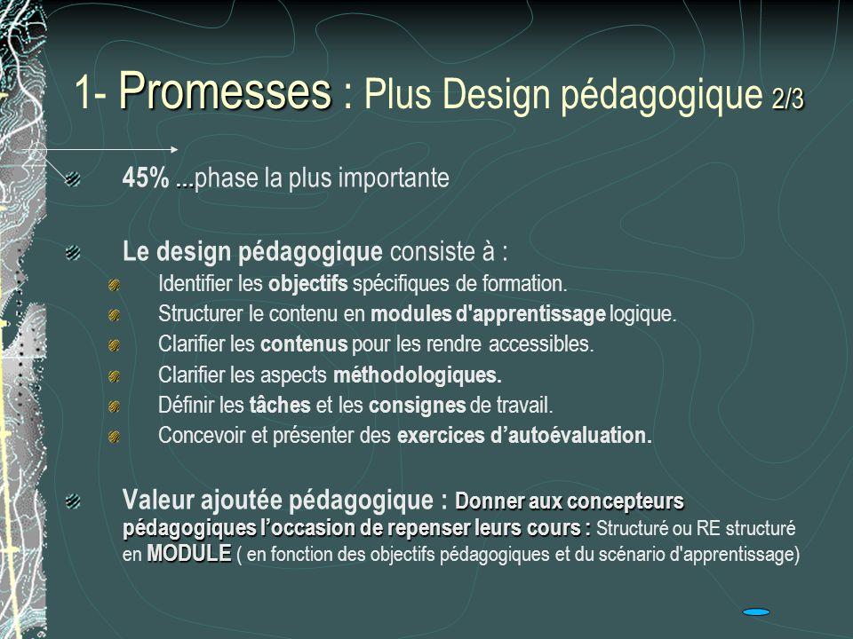 Promesses 2/3 1- Promesses : Plus Design pédagogique 2/3 … 45% … phase la plus importante Le design pédagogique consiste à : Identifier les objectifs