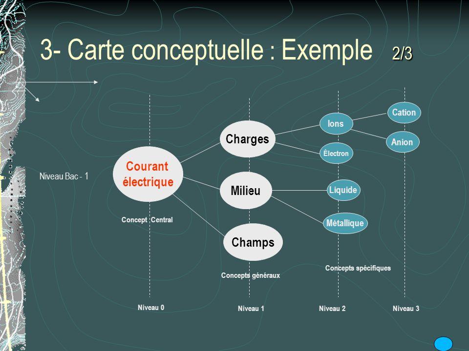 2/3 3- Carte conceptuelle : Exemple 2/3 Courant électrique Charges Milieu Champs Concept Central Concepts généraux Concepts spécifiques Niveau 0 Nivea