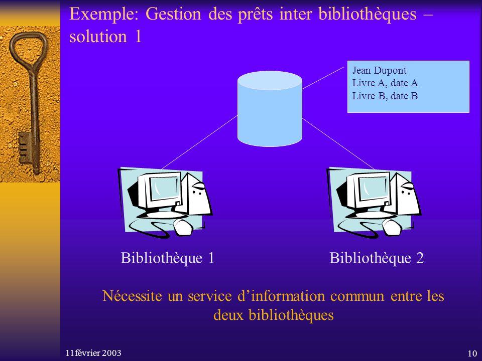 11février 200310 Exemple: Gestion des prêts inter bibliothèques – solution 1 Bibliothèque 1Bibliothèque 2 Jean Dupont Livre A, date A Livre B, date B
