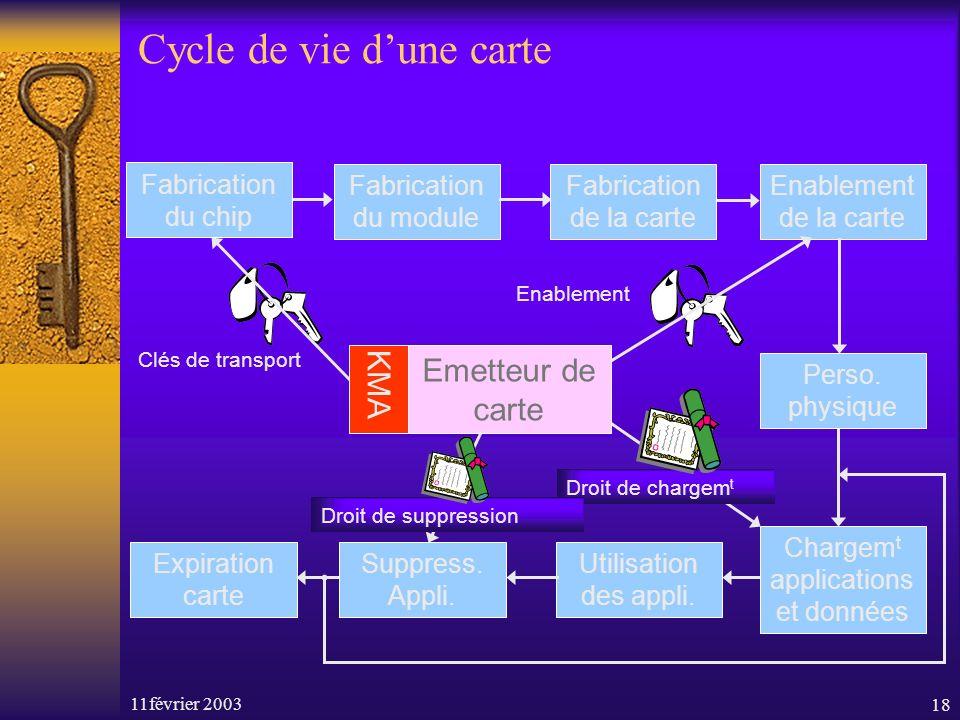 11février 200318 Cycle de vie dune carte Fabrication du module Enablement de la carte Expiration carte Utilisation des appli. Fabrication de la carte