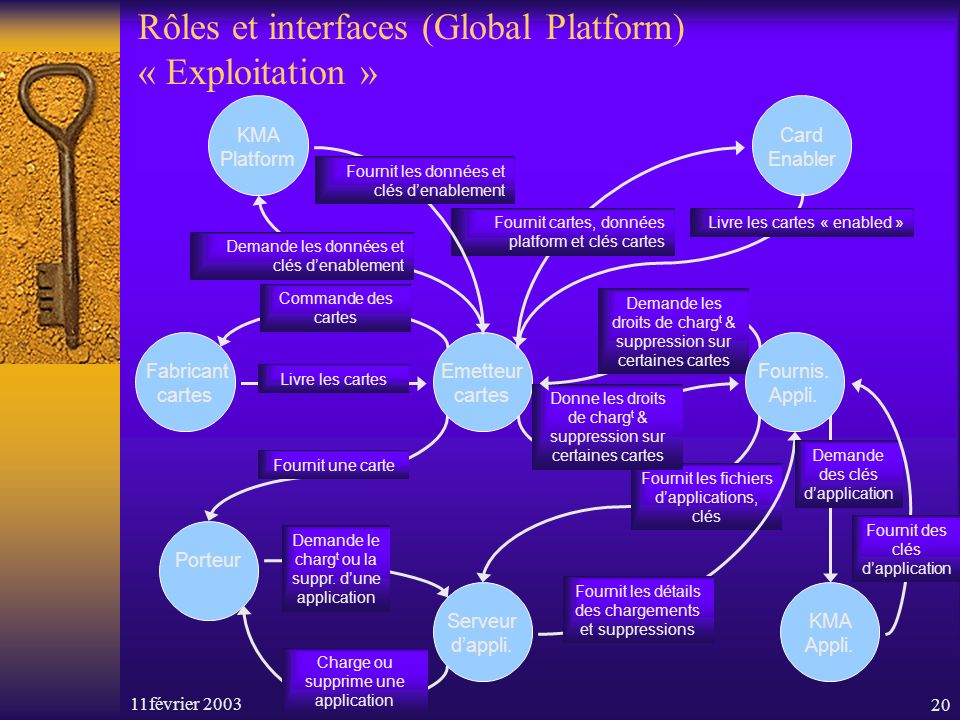 11février 200320 Rôles et interfaces (Global Platform) « Exploitation » Porteur Fabricant cartes Commande des cartes Livre les cartes Fournit une carte Serveur dappli.