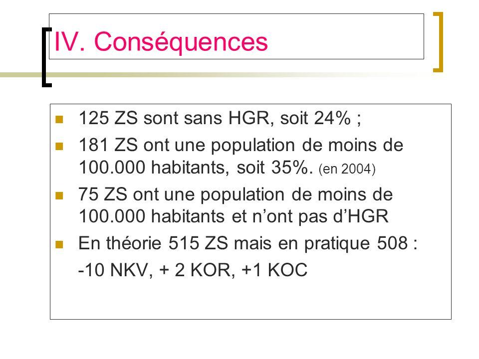 IV. Conséquences 125 ZS sont sans HGR, soit 24% ; 181 ZS ont une population de moins de 100.000 habitants, soit 35%. (en 2004) 75 ZS ont une populatio