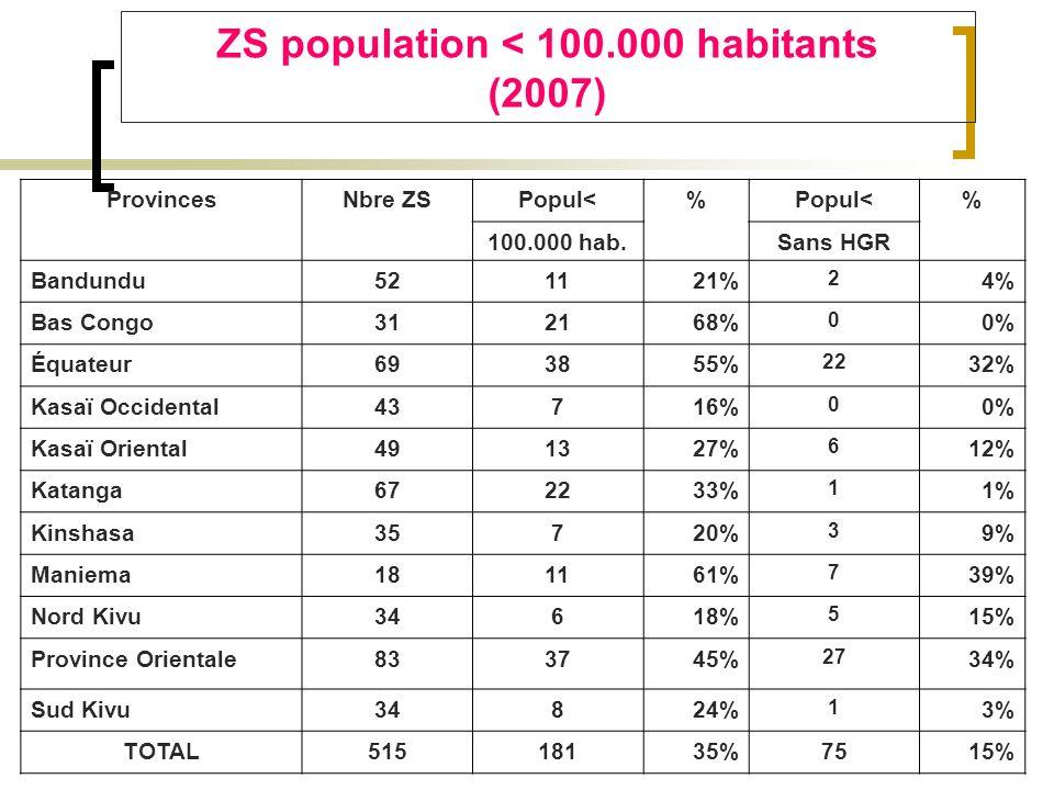 ZS population < 100.000 habitants (2007) ProvincesNbre ZSPopul<% % 100.000 hab.Sans HGR Bandundu521121% 2 4% Bas Congo312168% 0 0% Équateur693855% 22