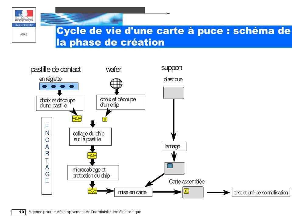 Agence pour le développement de ladministration électronique 10 Cycle de vie d une carte à puce : schéma de la phase de création