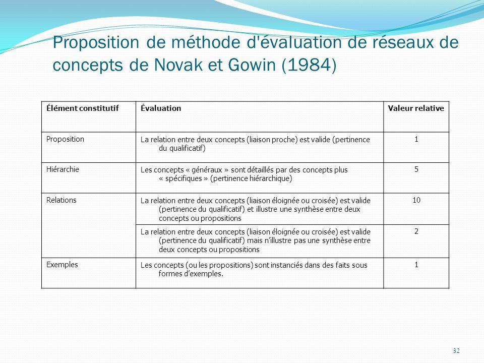 32 Proposition de méthode d évaluation de réseaux de concepts de Novak et Gowin (1984) Élément constitutifÉvaluationValeur relative PropositionLa relation entre deux concepts (liaison proche) est valide (pertinence du qualificatif) 1 HiérarchieLes concepts « généraux » sont détaillés par des concepts plus « spécifiques » (pertinence hiérarchique) 5 RelationsLa relation entre deux concepts (liaison éloignée ou croisée) est valide (pertinence du qualificatif) et illustre une synthèse entre deux concepts ou propositions 10 La relation entre deux concepts (liaison éloignée ou croisée) est valide (pertinence du qualificatif) mais nillustre pas une synthèse entre deux concepts ou propositions 2 ExemplesLes concepts (ou les propositions) sont instanciés dans des faits sous formes dexemples.