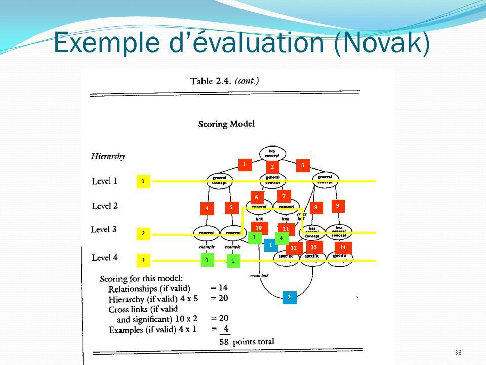 33 Exemple dévaluation (Novak) 4 5 6 7 8 9 10 11 12 13 14 1 3 2 1 2 1 2 3 4 1 2 3