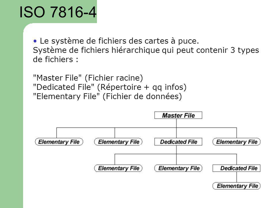 Le système de fichiers des cartes à puce. Système de fichiers hiérarchique qui peut contenir 3 types de fichiers :