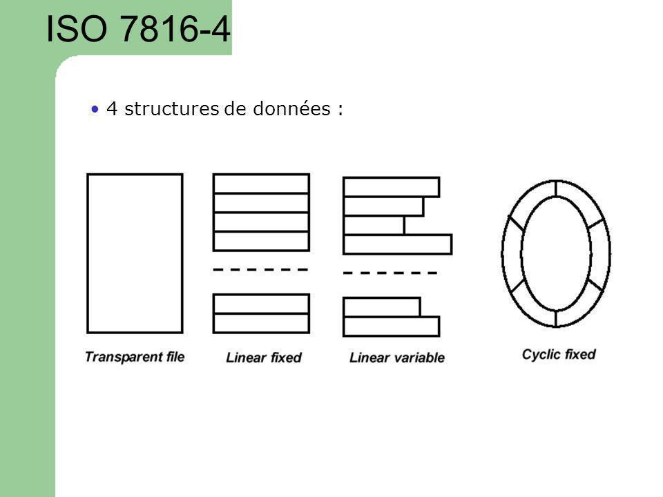 ISO 7816-4 4 structures de données :
