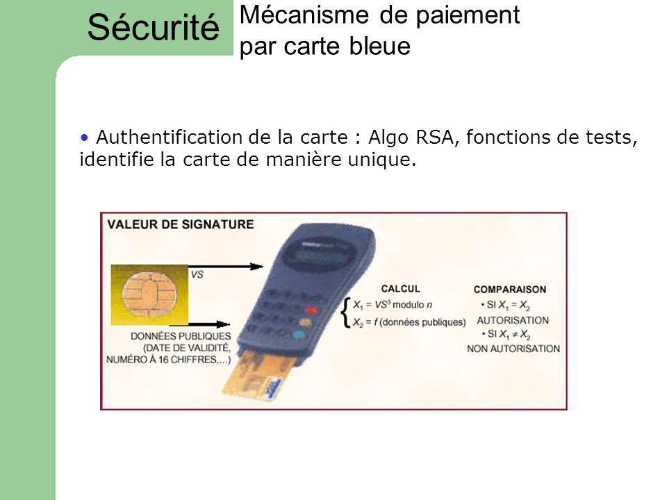 Mécanisme de paiement par carte bleue Authentification de la carte : Algo RSA, fonctions de tests, identifie la carte de manière unique. Sécurité