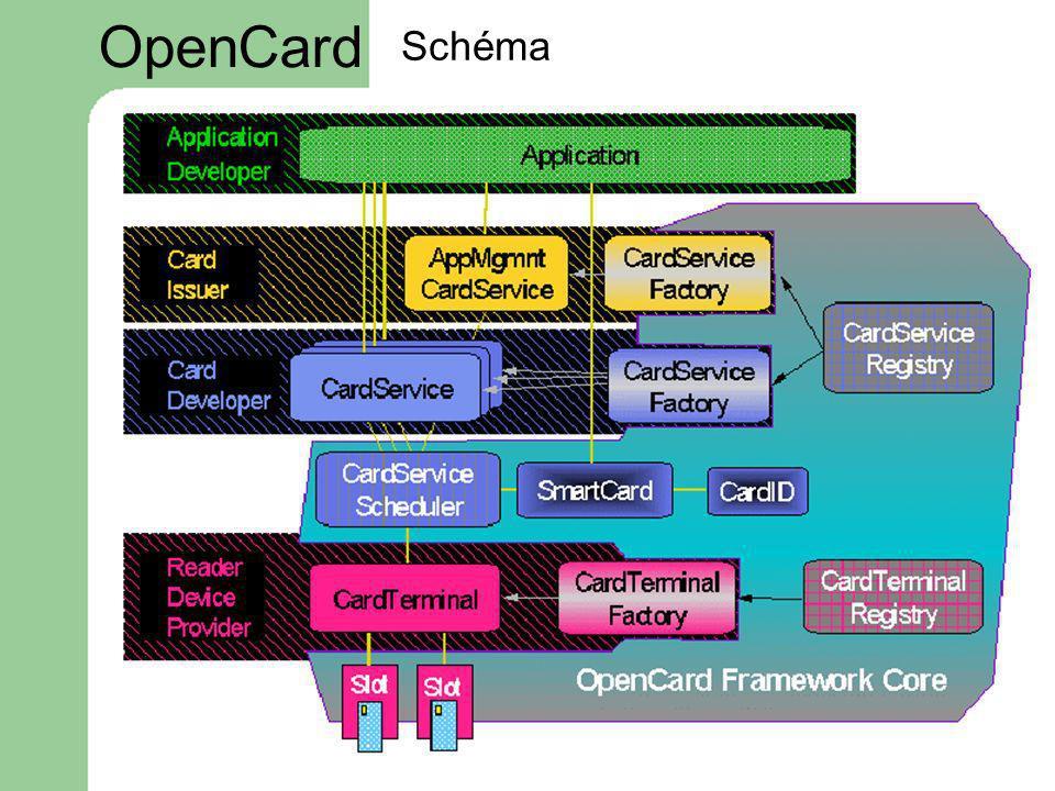 Schéma OpenCard