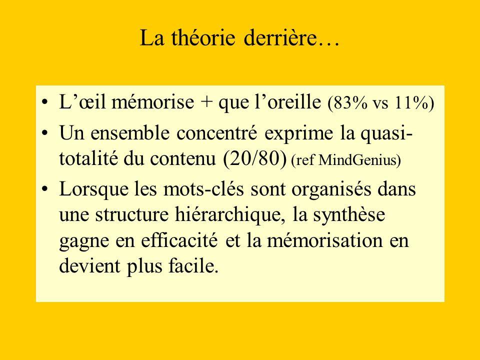 La théorie derrière… Lœil mémorise + que loreille (83% vs 11%) Un ensemble concentré exprime la quasi- totalité du contenu (20/80) (ref MindGenius) Lo