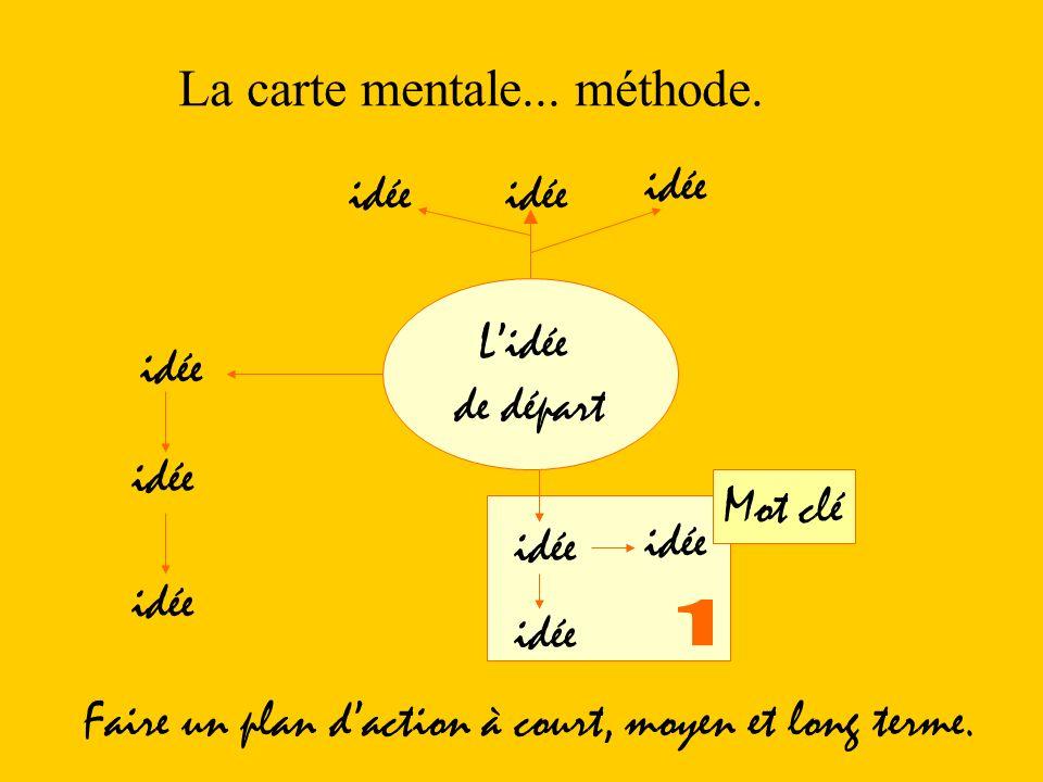 La carte mentale... méthode. Lidée de départ idée Mot clé idée Faire un plan daction à court, moyen et long terme.