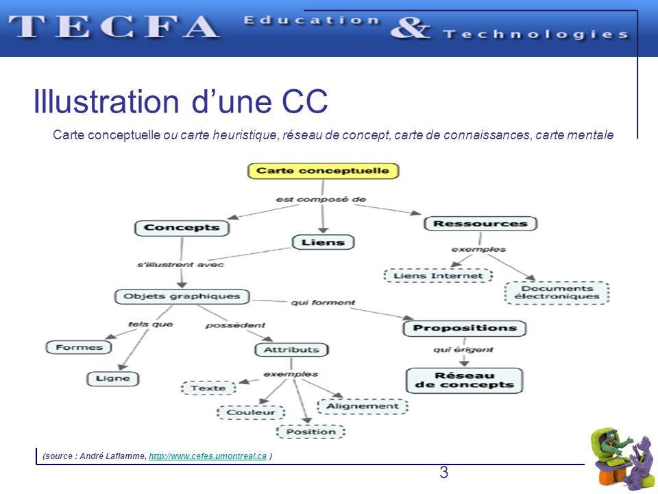 Illustration dune CC Carte conceptuelle ou carte heuristique, réseau de concept, carte de connaissances, carte mentale 3 (source : André Laflamme, htt